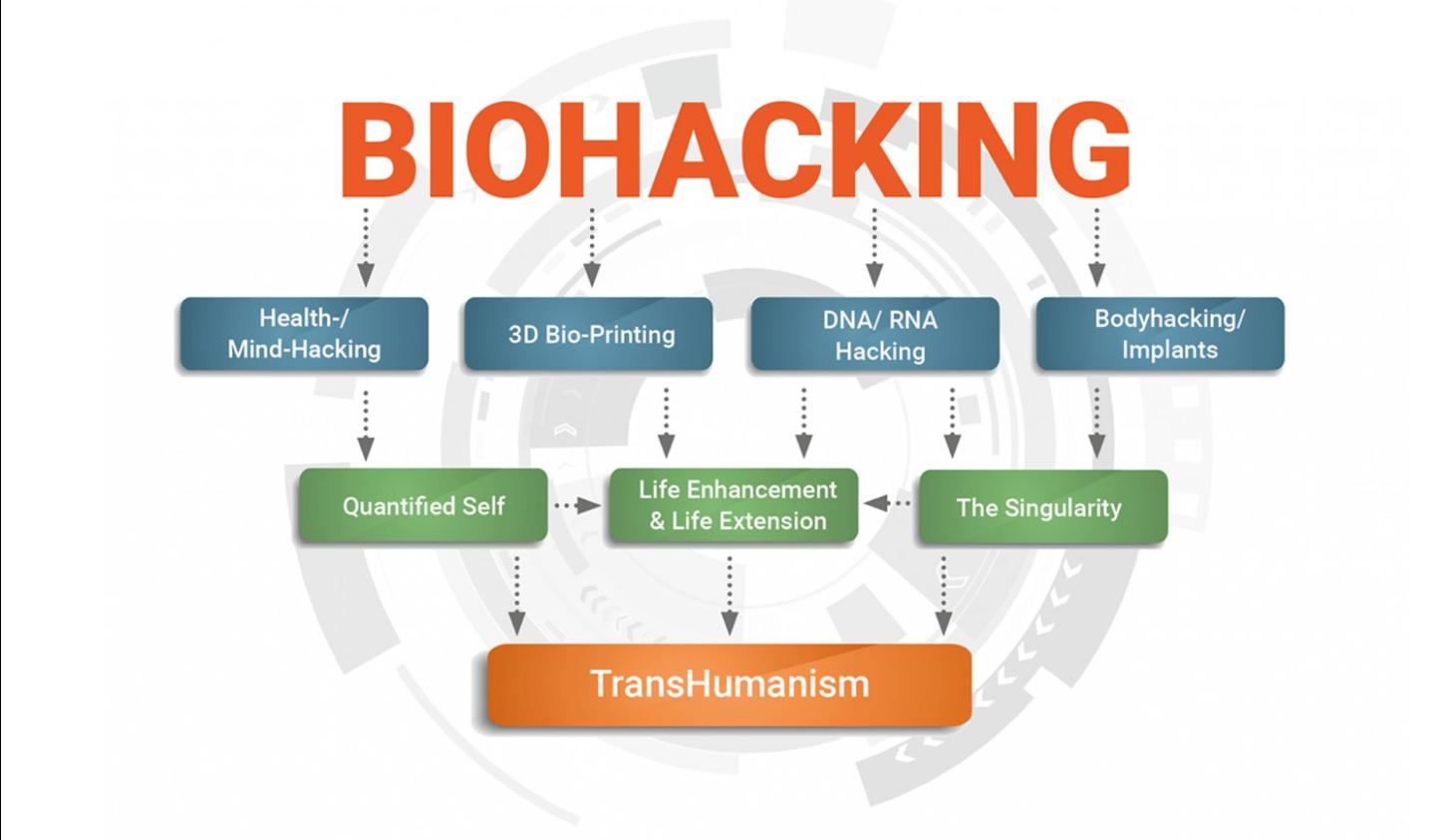Biohacking-und-Human-Augmentation