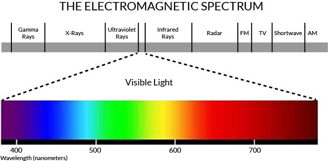 ELECTROMAGNETIC-SPECTRUM-ENERGY-SQUARE